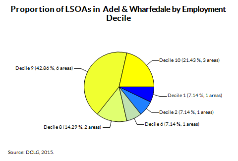 Proportion of LSOAs in  Adel & Wharfedale by Employment Decile