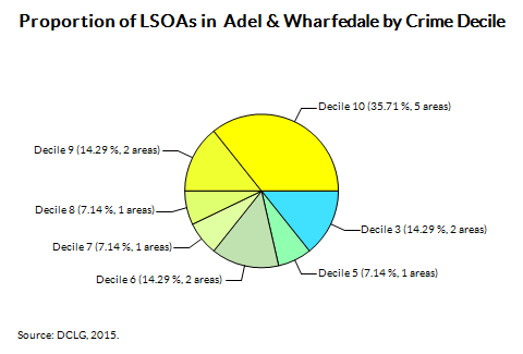 Proportion of LSOAs in  Adel & Wharfedale by Crime Decile