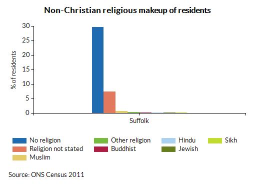 Non-Christian religious makeup of residents