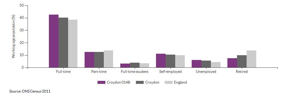 Economic activity in Croydon 014B for 2011