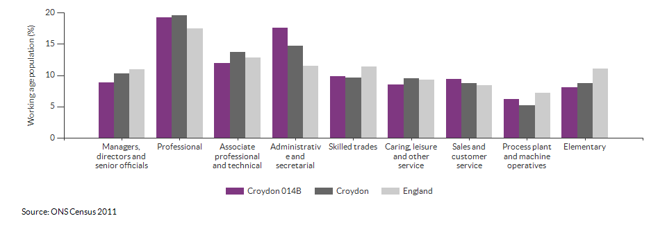 Occupations for the working age population in Croydon 014B for 2011