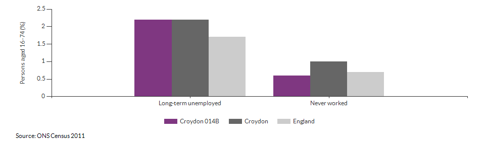 Economic activity breakdown for Croydon 014B for (2011)