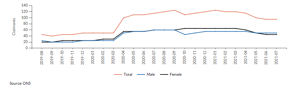 Claimant count for aged 16+ for Croydon 014B over time