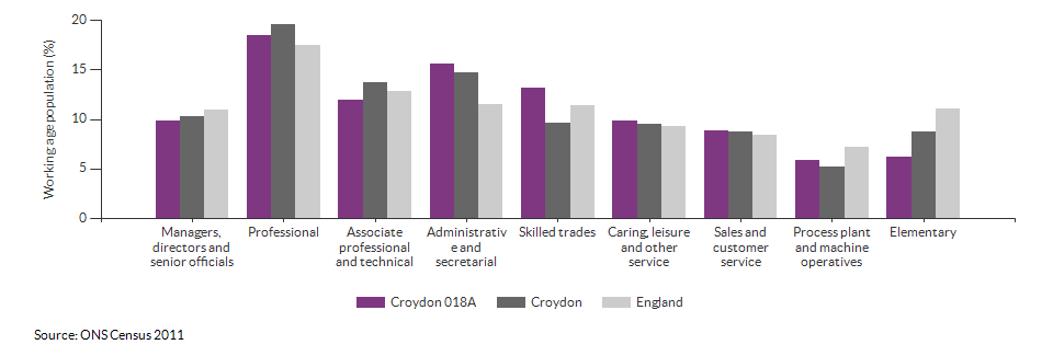 Occupations for the working age population in Croydon 018A for 2011