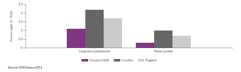 Economic activity breakdown for Croydon 018A for (2011)