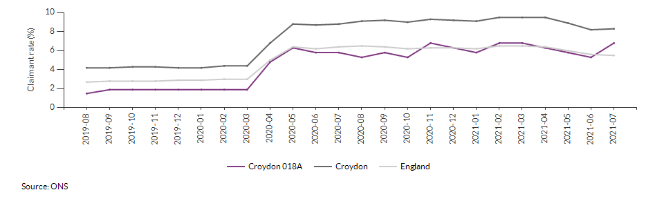 Claimant count for aged 16+ for Croydon 018A over time