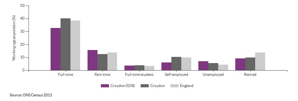 Economic activity in Croydon 025B for 2011
