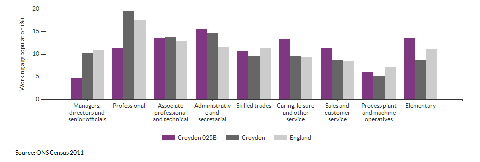 Occupations for the working age population in Croydon 025B for 2011
