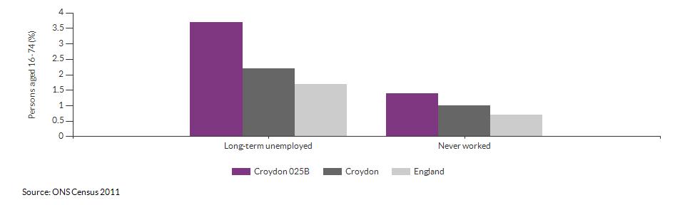 Economic activity breakdown for Croydon 025B for (2011)