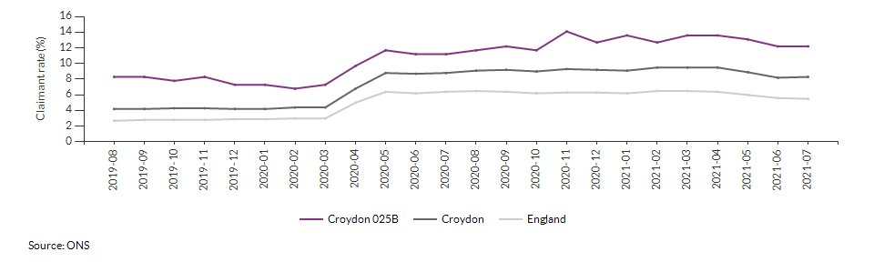 Claimant count for aged 16+ for Croydon 025B over time