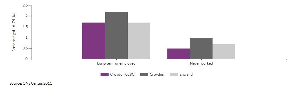 Economic activity breakdown for Croydon 029C for (2011)