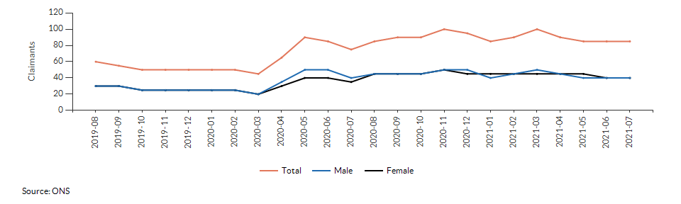 Claimant count for aged 16+ for Croydon 029C over time