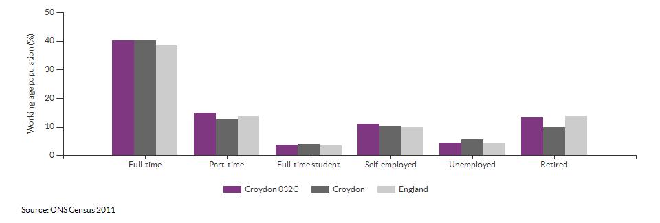 Economic activity in Croydon 032C for 2011