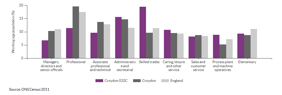 Occupations for the working age population in Croydon 032C for 2011