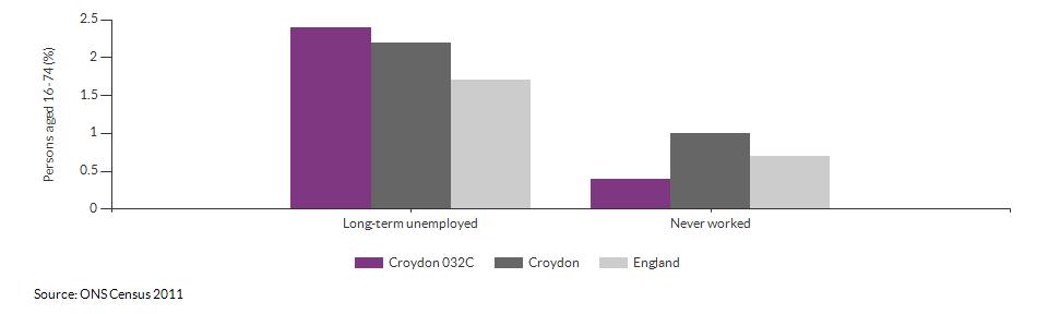 Economic activity breakdown for Croydon 032C for (2011)