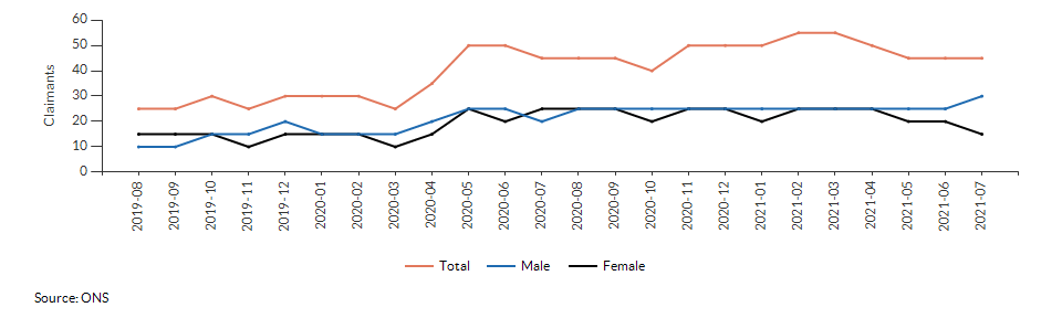 Claimant count for aged 16+ for Croydon 032C over time