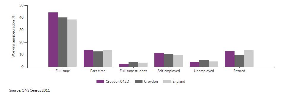 Economic activity in Croydon 042D for 2011