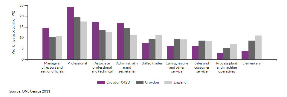 Occupations for the working age population in Croydon 042D for 2011