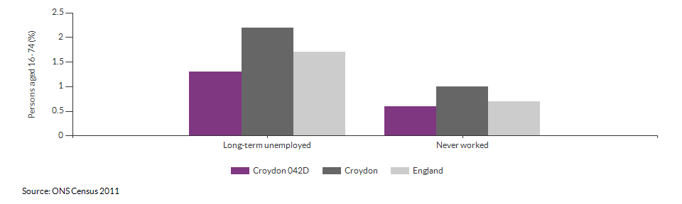 Economic activity breakdown for Croydon 042D for (2011)