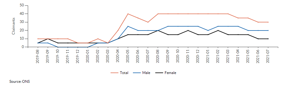 Claimant count for aged 16+ for Croydon 042D over time
