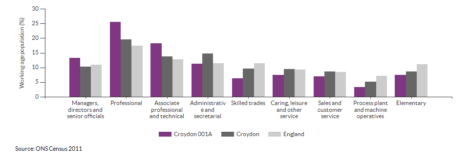 Occupations for the working age population in Croydon 001A for 2011
