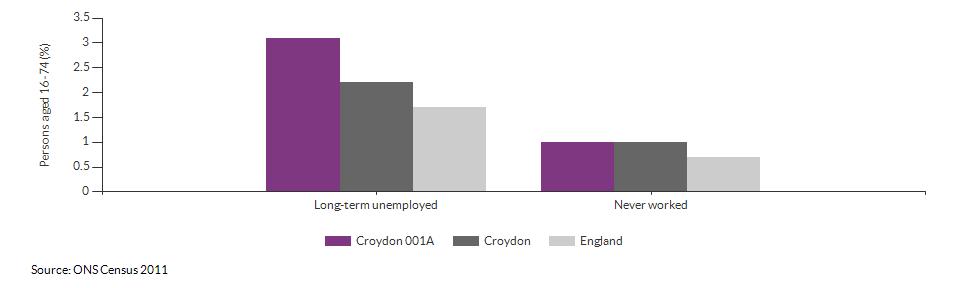 Economic activity breakdown for Croydon 001A for (2011)