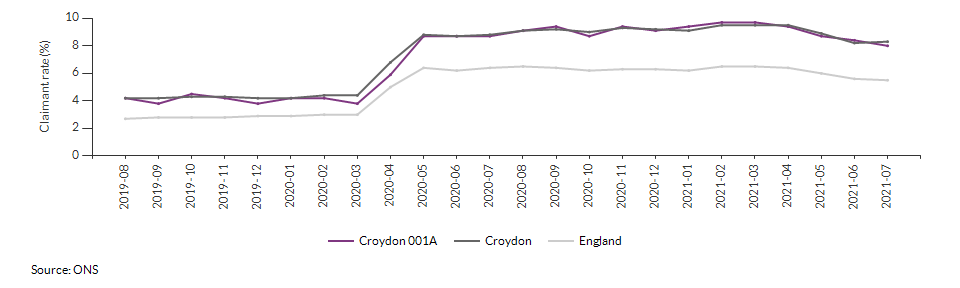 Claimant count for aged 16+ for Croydon 001A over time