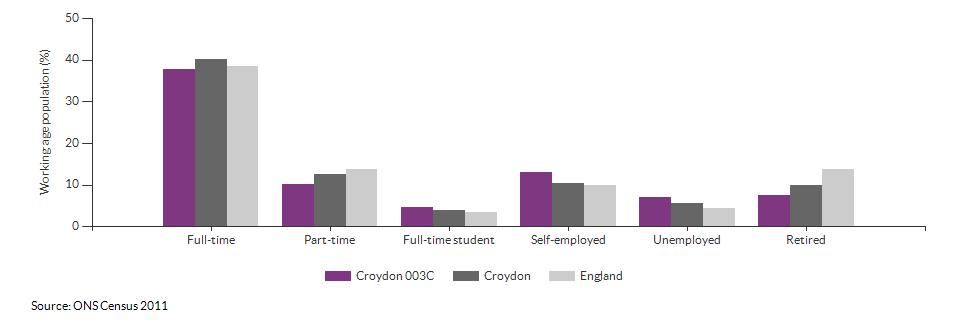 Economic activity in Croydon 003C for 2011