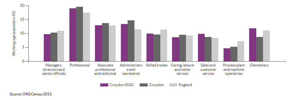 Occupations for the working age population in Croydon 003C for 2011