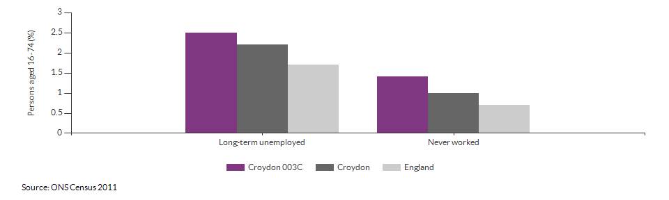 Economic activity breakdown for Croydon 003C for (2011)