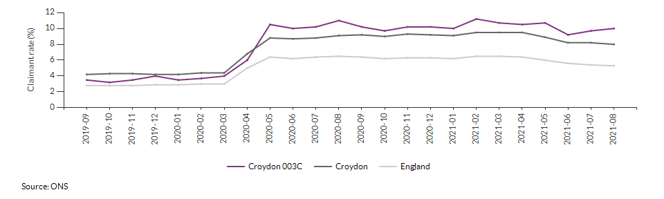 Claimant count for aged 16+ for Croydon 003C over time