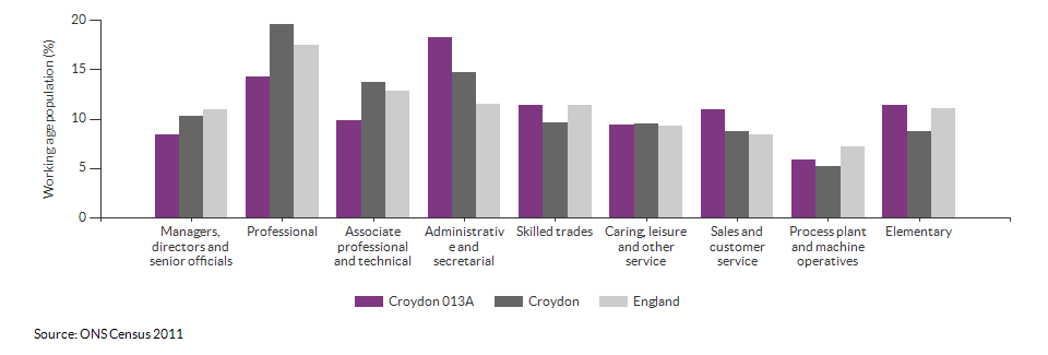 Occupations for the working age population in Croydon 013A for 2011