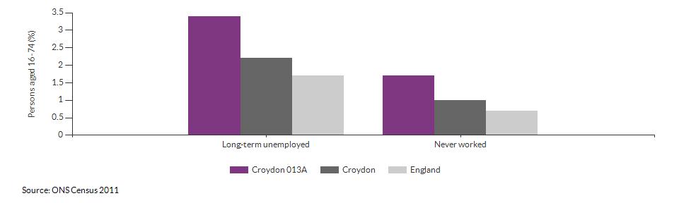 Economic activity breakdown for Croydon 013A for (2011)