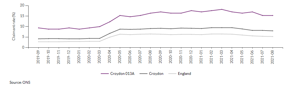 Claimant count for aged 16+ for Croydon 013A over time