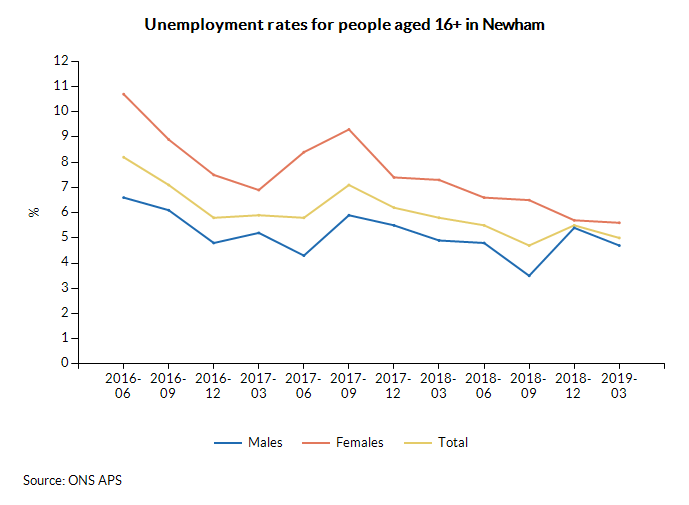 Unemployment rates for people aged 16+ in Newham over time