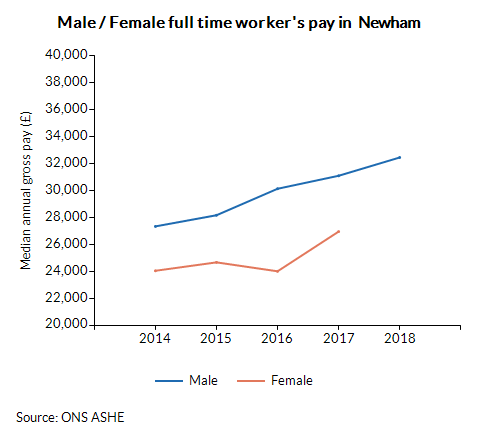 Male / Female full time worker's pay in  Newham