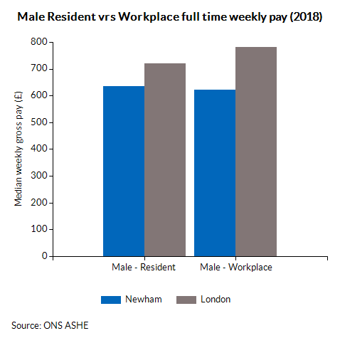 Male Resident vrs Workplace full time weekly pay (2018)