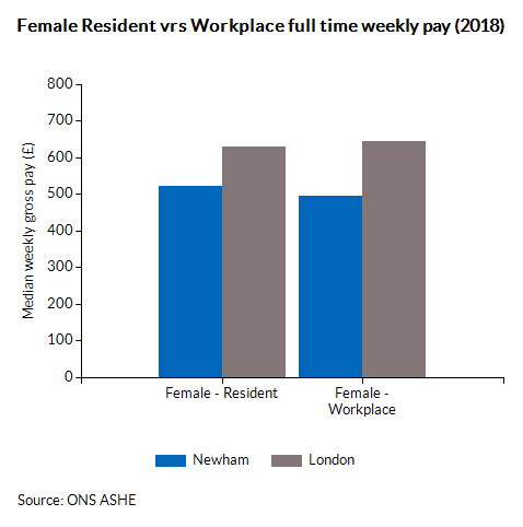 Female Resident vrs Workplace full time weekly pay (2018)