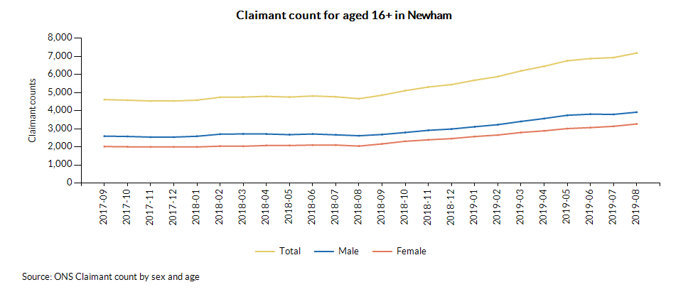 Claimant count for aged 16+ in Newham over time