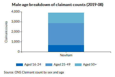 Male age breakdown of claimant counts (2019-08)