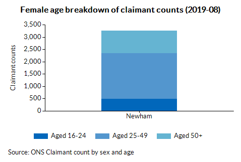 Female age breakdown of claimant counts (2019-08)
