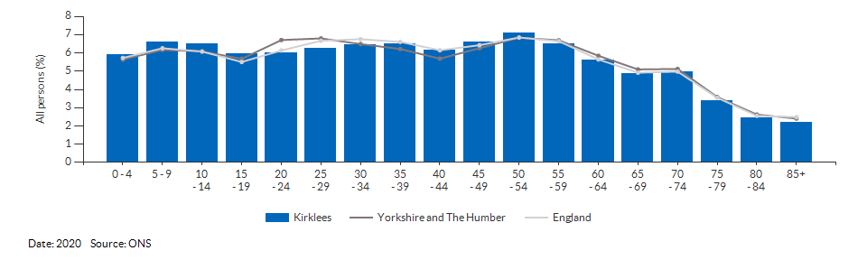 5-year age group population estimates for Kirklees for 2020