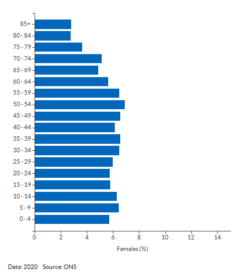 5-year age group female population estimates for Kirklees for 2020