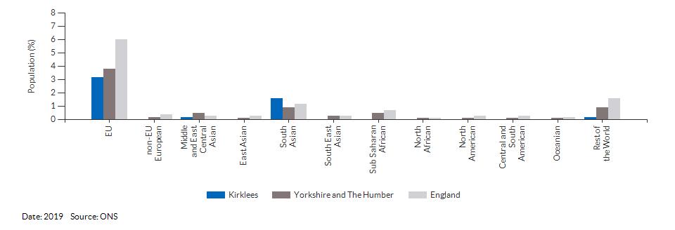 Nationality (non-UK breakdown) for Kirklees for 2019