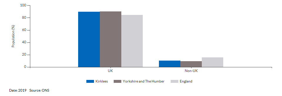 Country of birth (UK and non-UK) for Kirklees for 2019