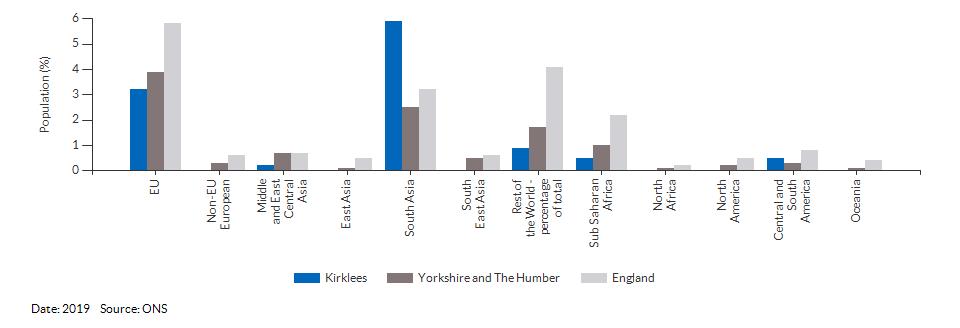Country of birth (non-UK breakdown) for Kirklees for 2019