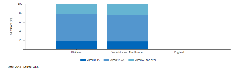 Broad age group population projections for Kirklees for 2043