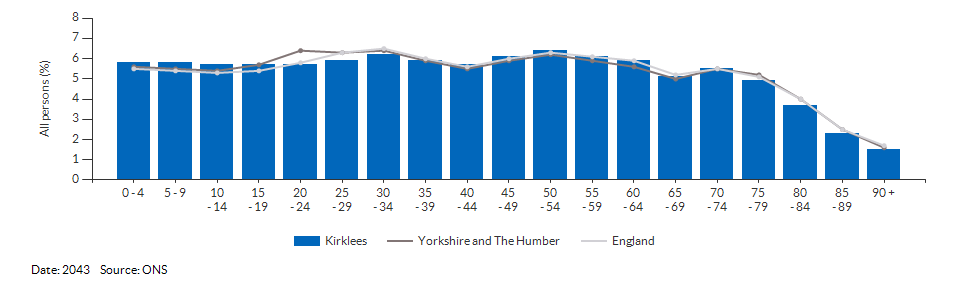 5-year age group population projections for Kirklees for 2043