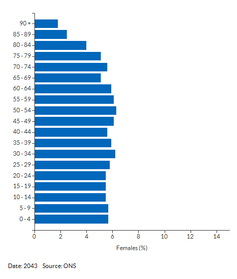 5-year age group female population projections for Kirklees for 2043