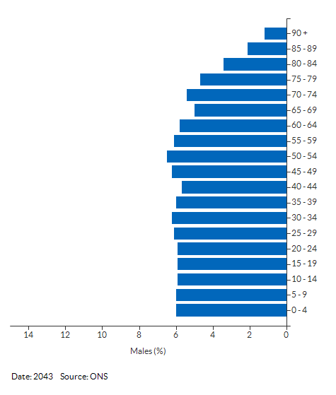 5-year age group male population projections for Kirklees for 2043